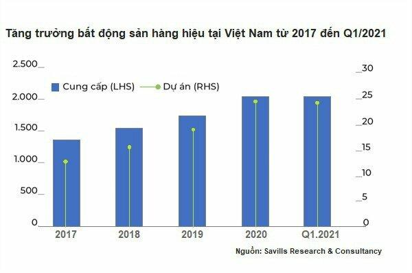 Các thương hiệu quốc tế liên tiếp gia nhập thị trường BĐS hàng hiệu Việt Nam