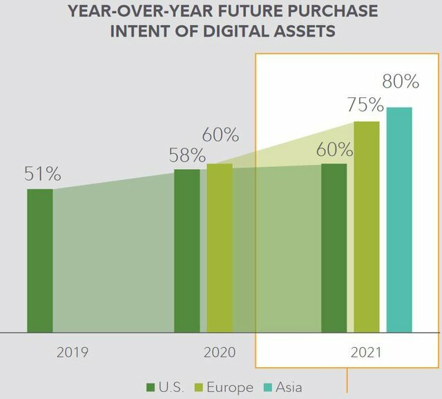 Kế hoạch mua tài sản kỹ thuật số tăng nhanh qua từng năm (Nguồn: Fidelity)